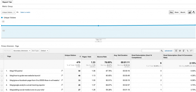custom report for blog page conversions - Pic 3