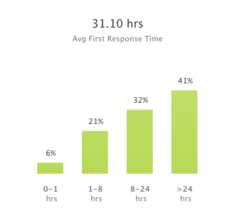 July's Average First Response Times