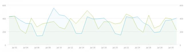 July's Metrics