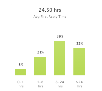 August's Average First Response Times