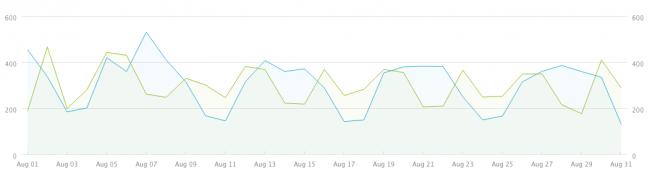 August's Metrics