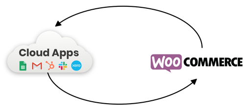 WooCommerce Zapier: Two-way sync with WooCommerce and thousands of cloud apps