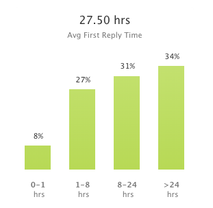 September's Average First Response Times