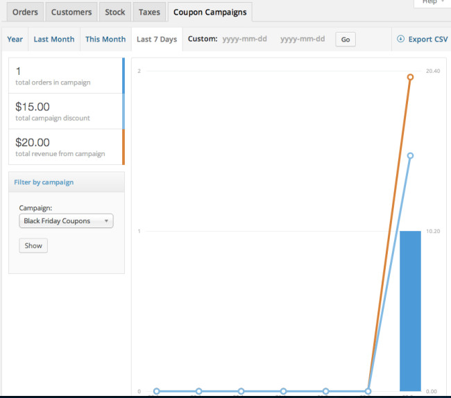 Visual reports of coupon campaign performance, directly in your WooCommerce reporting dashboard.