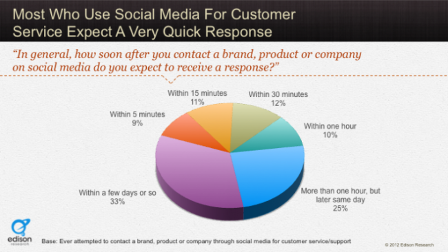 When consumers ask for help on social media, they expect a resolution ASAP. (Image source: Convince and Convert/Edison Research)
