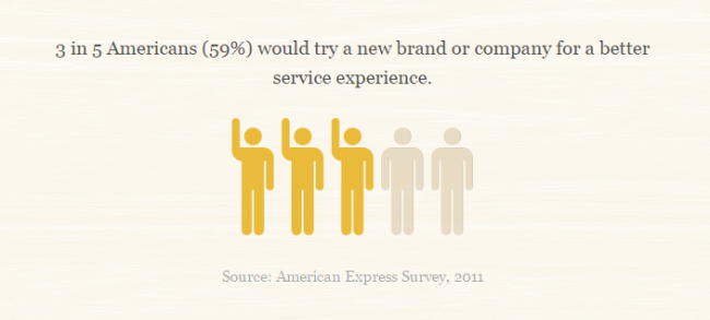 3 in 5 Americans are willing to switch for better service. (Image credit: Help Scout)