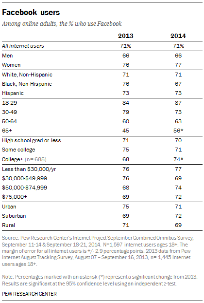 Facebook demographics. (Image credit: Pew Research Center)