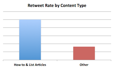 You'll get more RTs if your links lead to interesting content. (Image source: Quick Sprout)