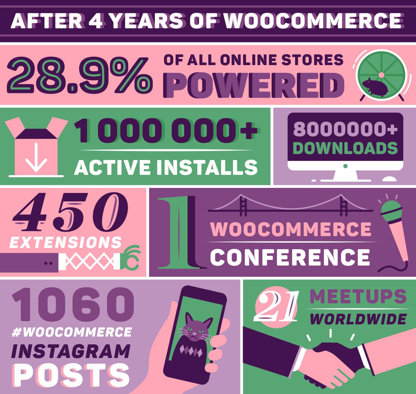 bday7-blog-woocommerce@2x
