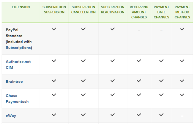 Just part of our list of gateways that support subscription-based payments.