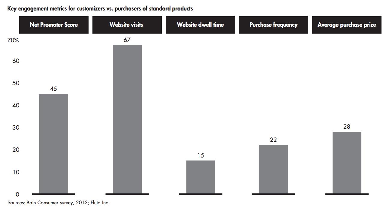 Bain survey findings on personalization.
