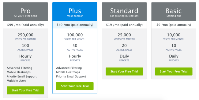 "In this example, the blue color ""anchors"" your attention to the Plus plan. Now the $19 per month for Standard seems incredibly reasonable, doesn't it?"