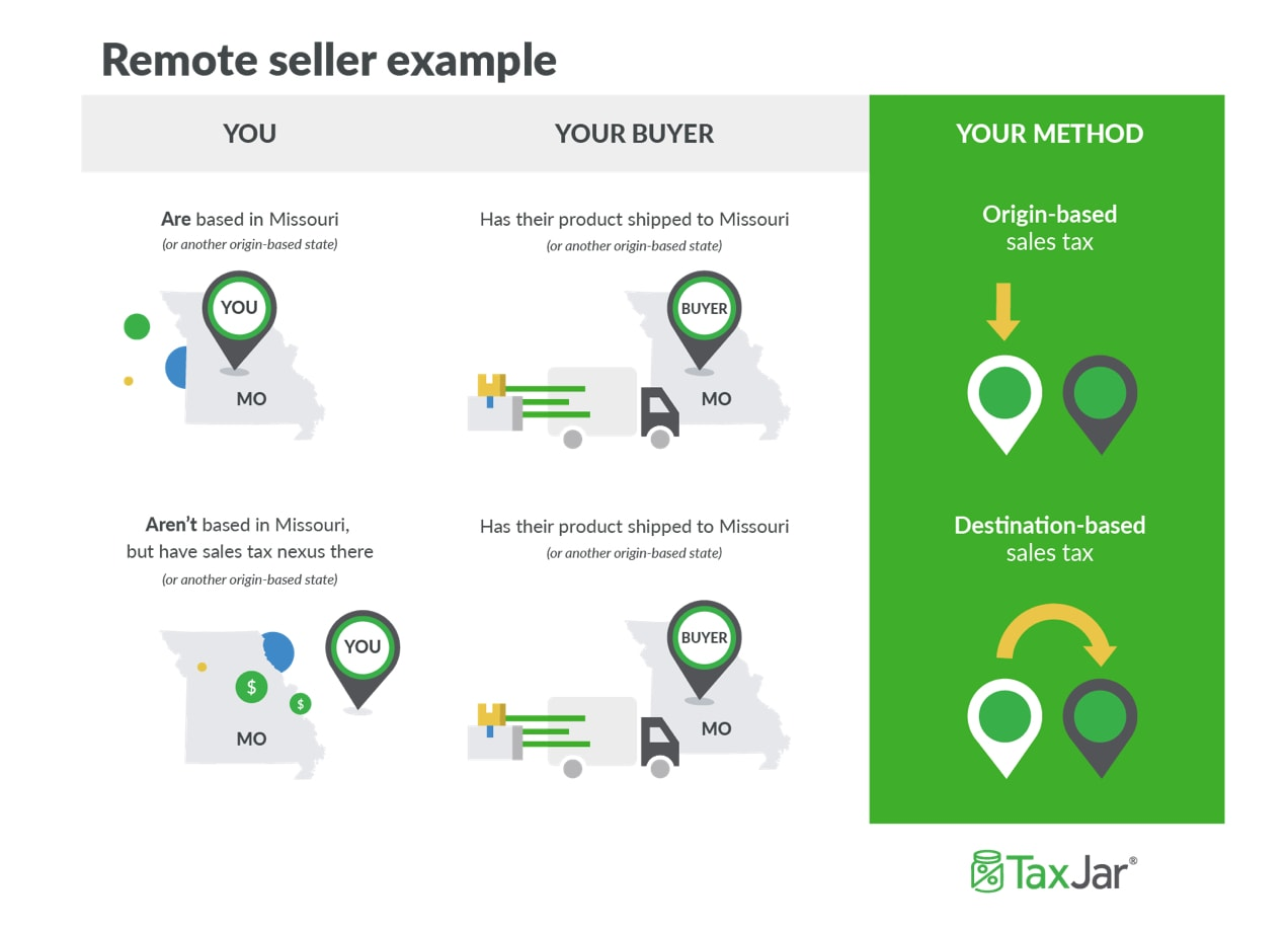 Remote sellers example