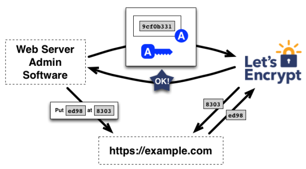 A diagram from Let's Encrypt showing how their certificates work.