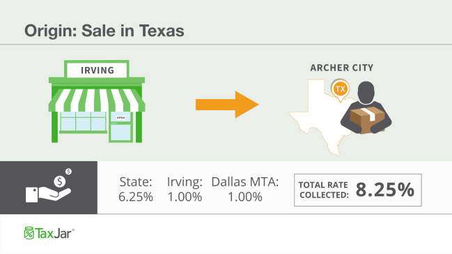 Dallas Sales Tax >> How To Charge Your Customers The Correct Sales Tax Rates