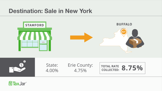 New York State Sales Tax Rate >> How To Charge Your Customers The Correct Sales Tax Rates