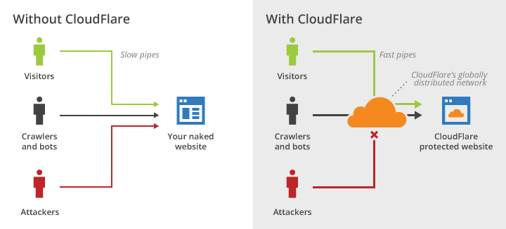 How your store works both with and without a CDN. (Image credit: Cloudflare)