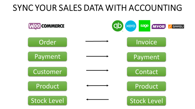 woocommerce_accounting-flow
