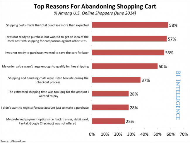 Shipping fees top the list as the #1 reason shoppers ditch their carts. (Image credit: Business Insider)