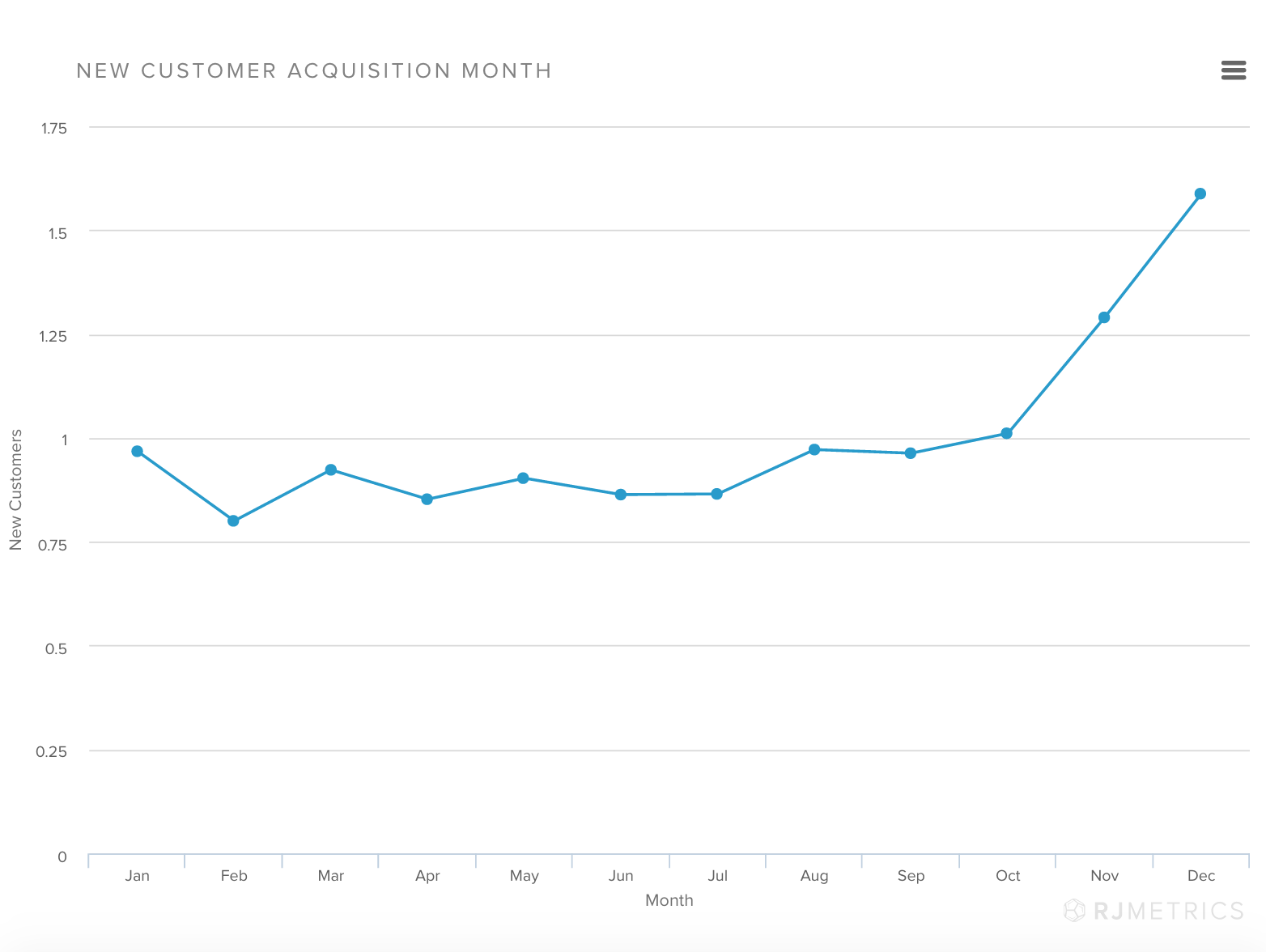 There's a noticeable uptick in new customers during the end of the year. (Image source: RJMetrics)