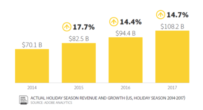 In fact, last holiday season, online shopping generated a record-setting $108.2 billion in revenue—almost a 15% increase from the 2016 holiday season.