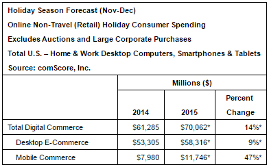 comScore's 2015 holiday spending estimates.