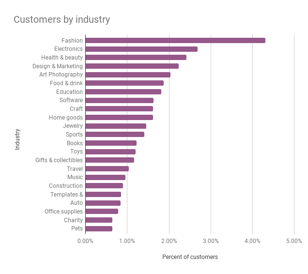 WooCommerce.com customers by industry