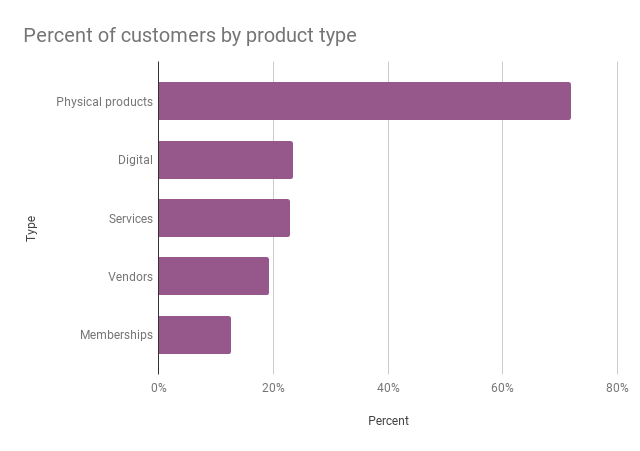 WooCommerce.com customer by type of product