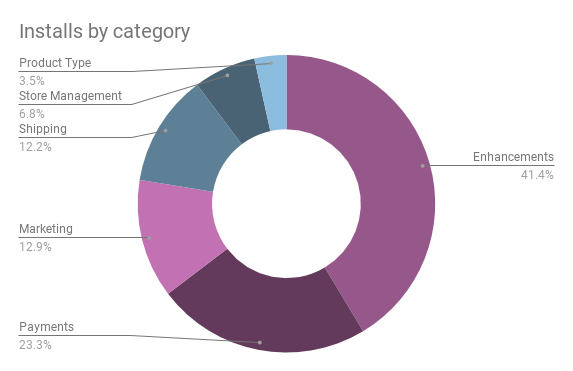 Extension installs by category