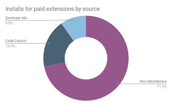 Paid extension installs by source