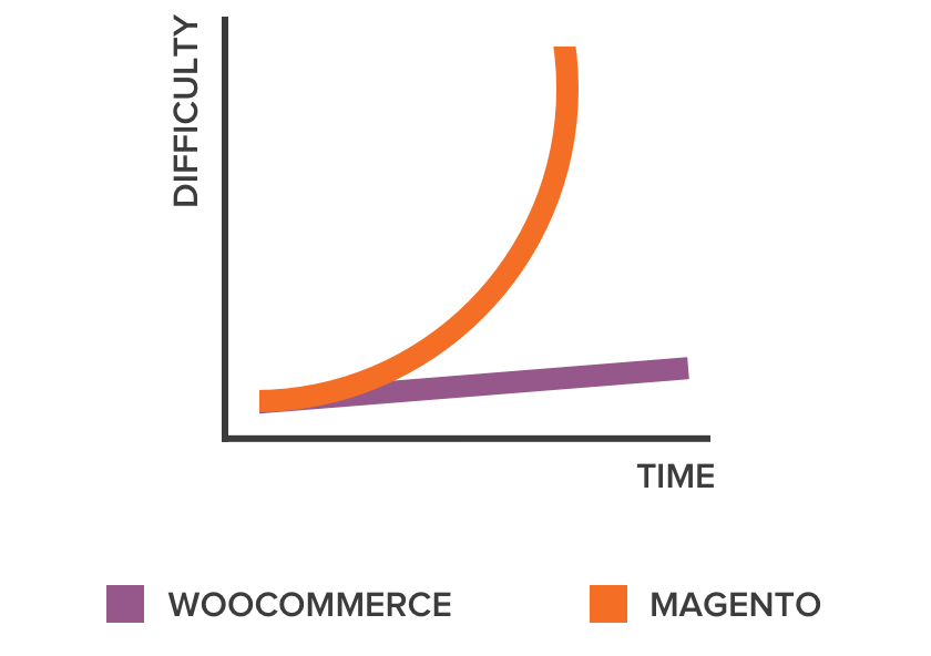 A graph displaying the steep learning curve of Magento in relation to WooCommerce.