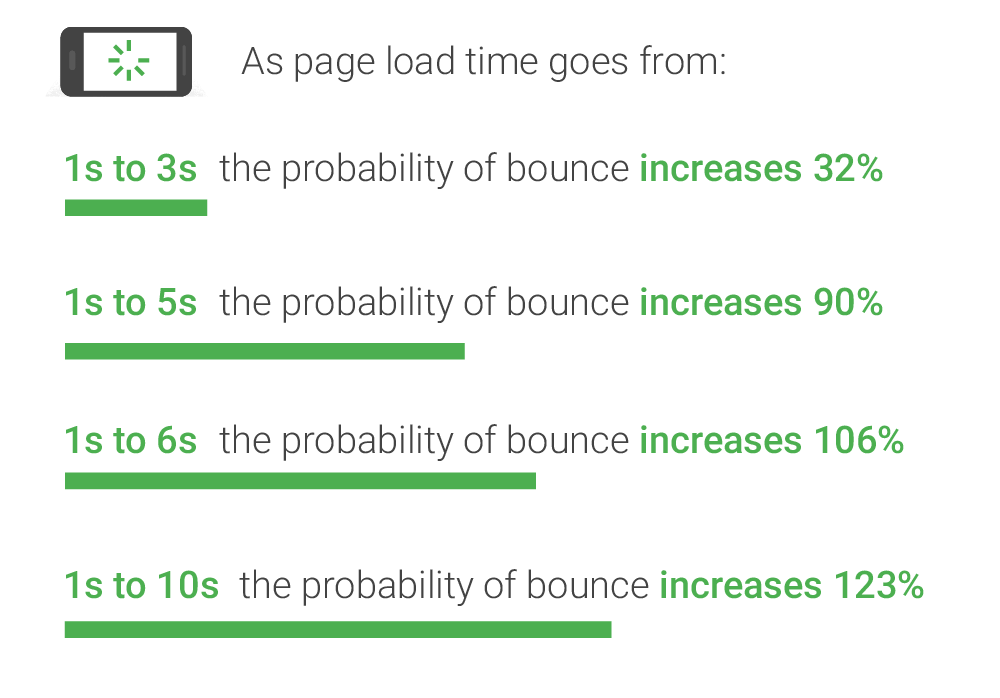 Graph showing mobile page speeds