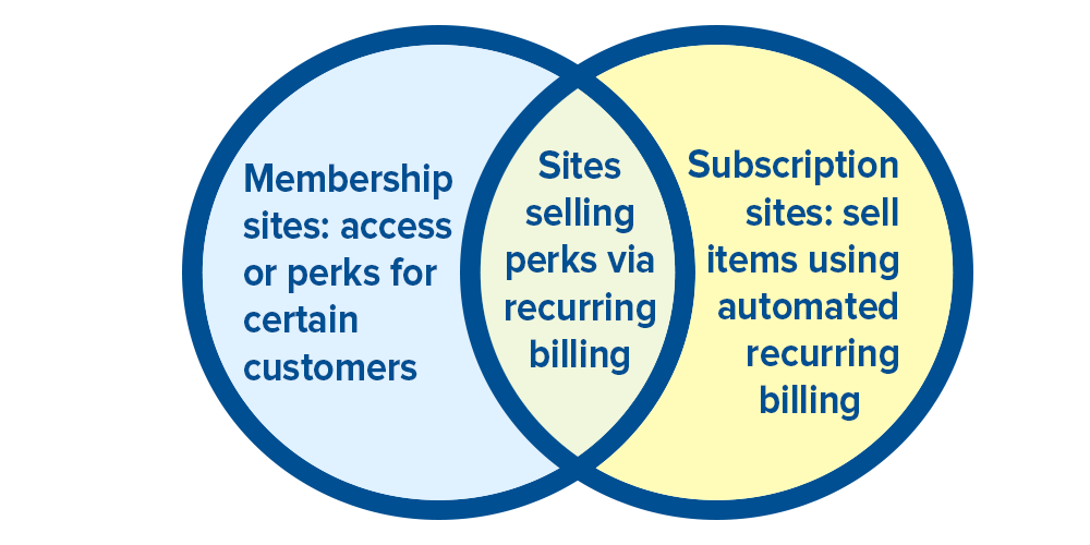 WooCommerce membership vs subscription