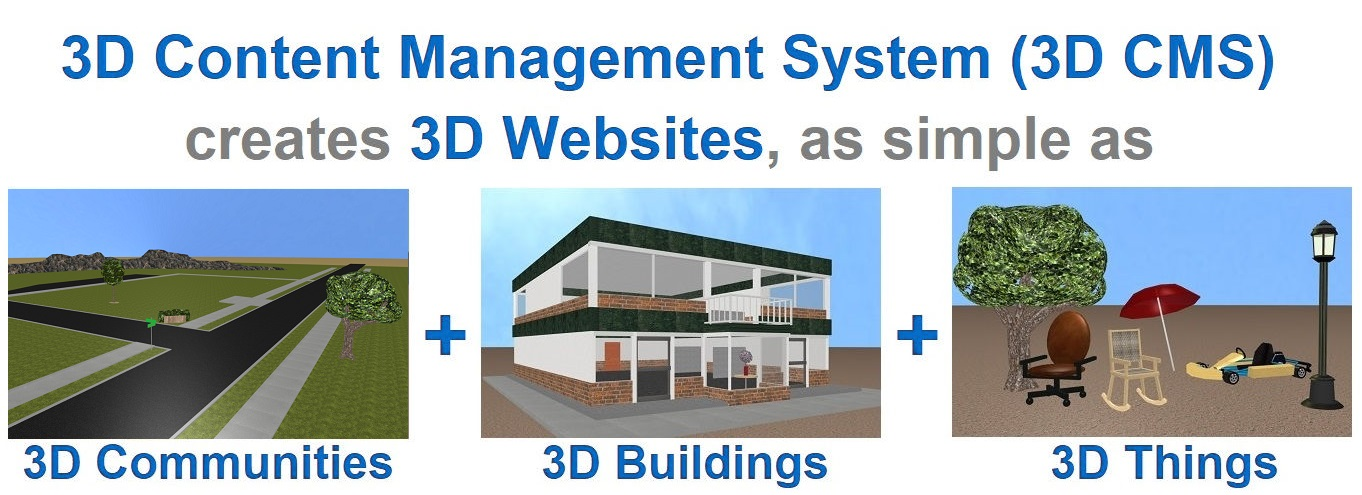 3D CMS for 3D Browsing