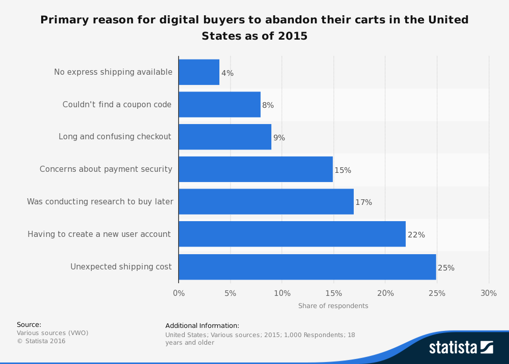 Primary reasons that buyers abandon their shopping carts.