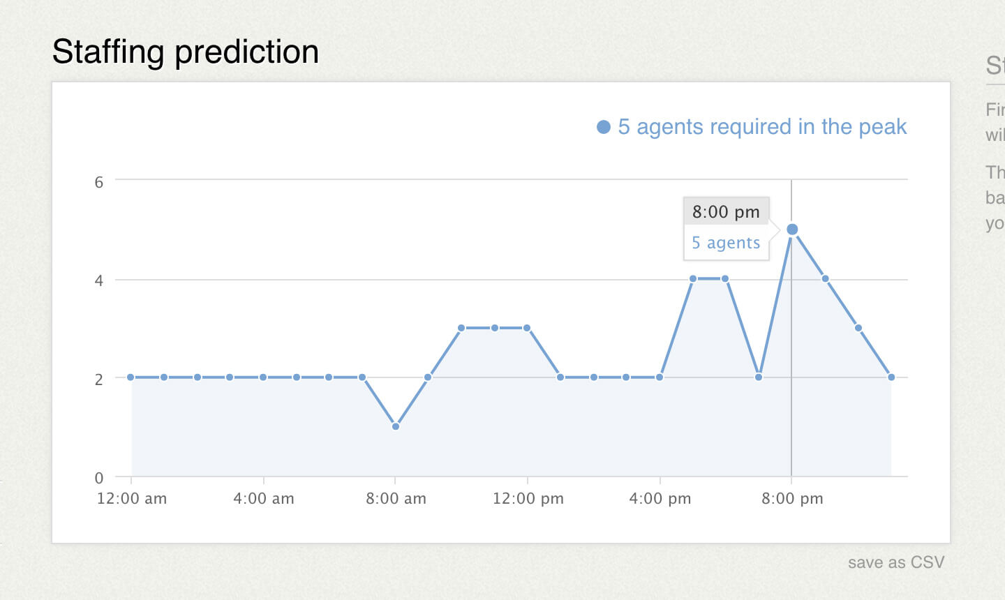 The LiveChat integration includes a handy staffing prediction tool.