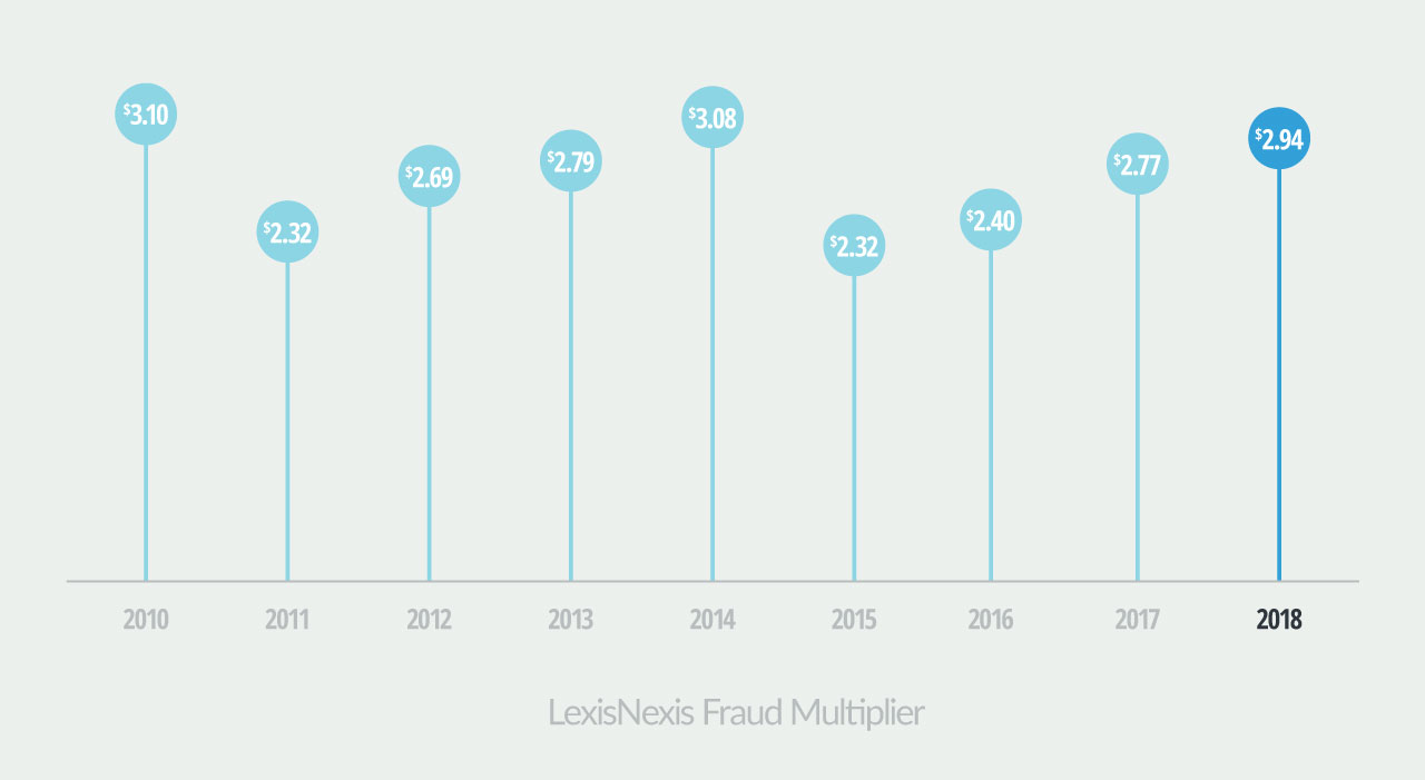 Fraud Cost table via lexisnexis.com