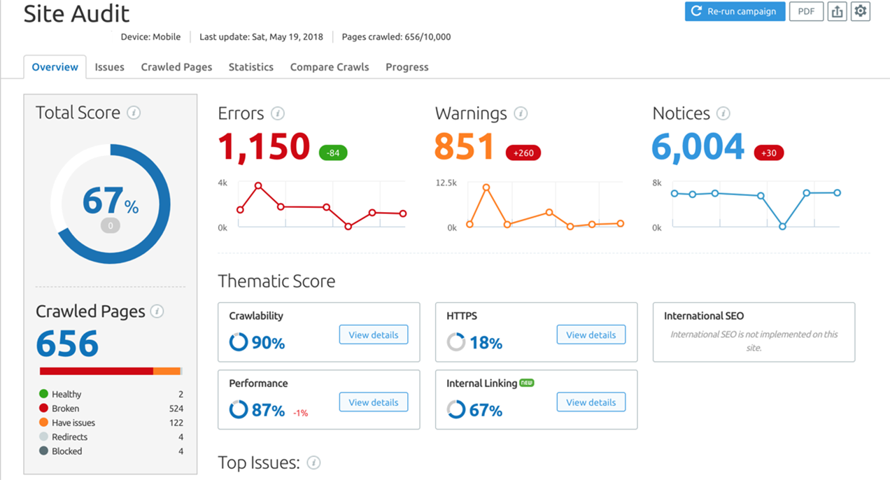 An example of a site crawl report via SEMrush.