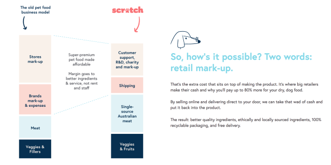 Scratch Pet Food: So how is it possible?