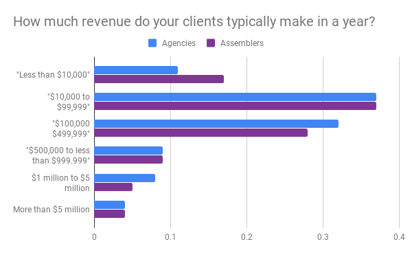 How much revenue do your clients typically make in a year