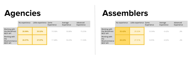 Agencies vs Assemblers - familiarity with REST APIs