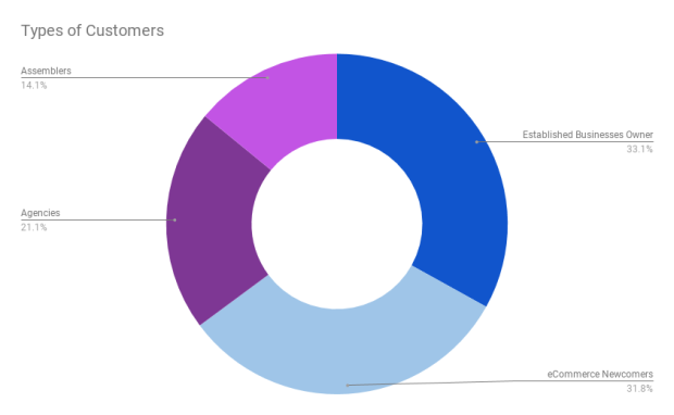 Types of WooCommerce Customers
