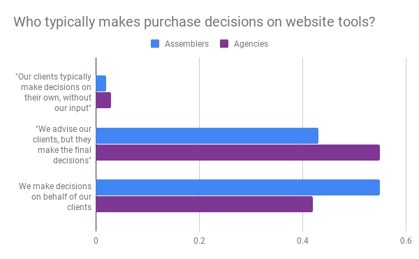Who typically makes purchase decisions on website tools