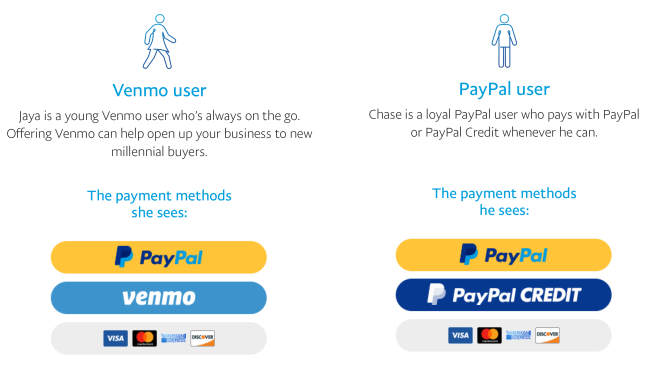 A preview of how the Smart Payment Buttons feature dynamically display for different users.