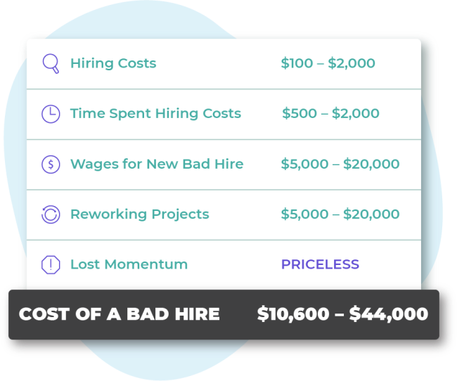 A breakdown showing the monetary cost of a bad hire.
