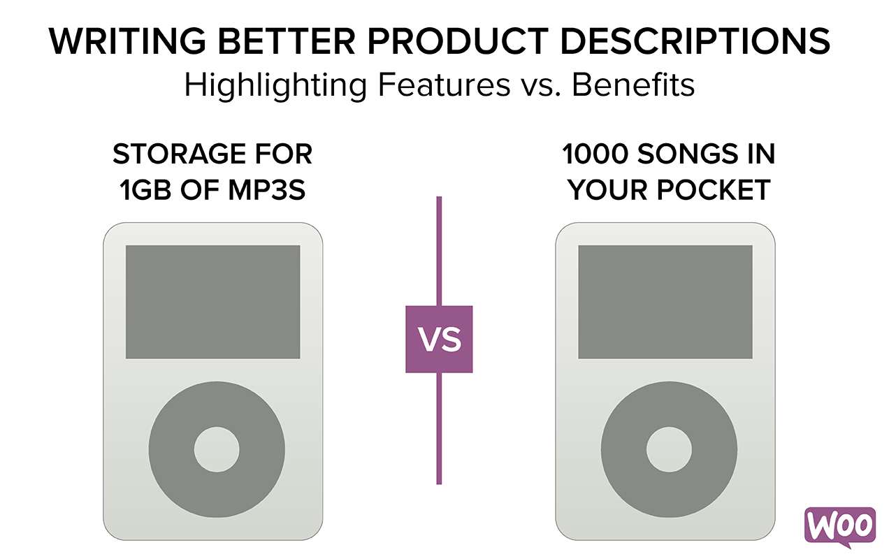 Graphic using an iPod as an example to show the differences between highlighting product features and product benefits.