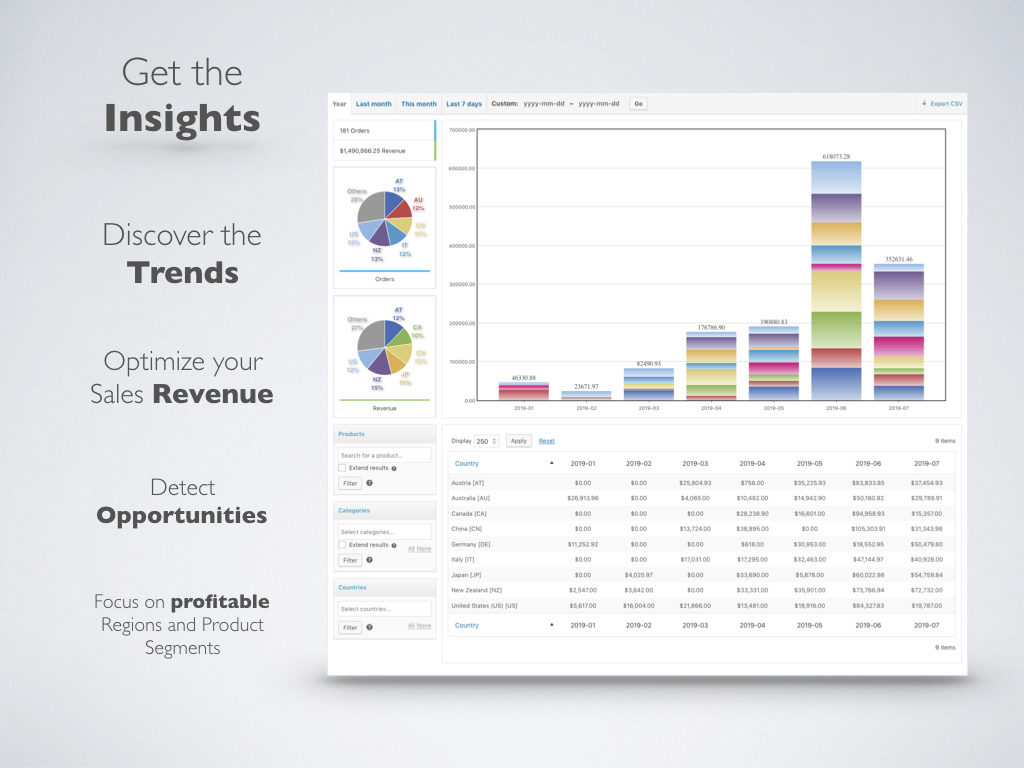 WooCommerce Sales Analysis – Get the Insights. Discover the Trends. Optimize your Sales Revenue. Detect Opportunities. Focus on profitable Regions and Product Segments.