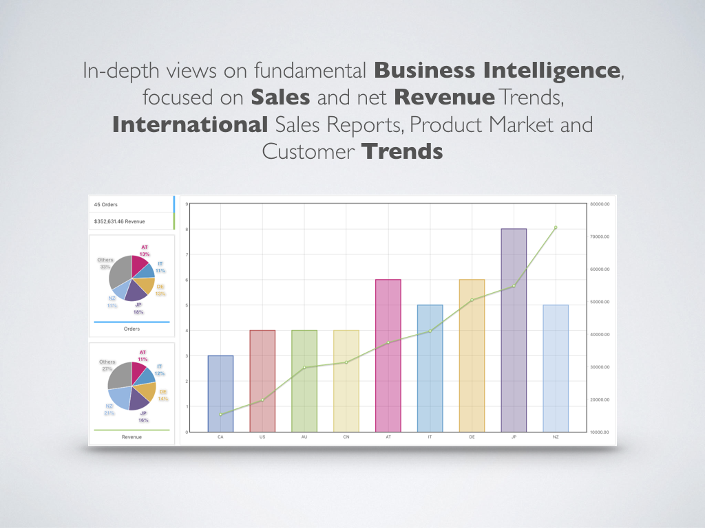 WooCommerce Sales Analysis – In-depth views on fundamental Business Intelligence, focused on Sales and net Revenue Trends, International Sales Reports, Product Market and Customer Trends