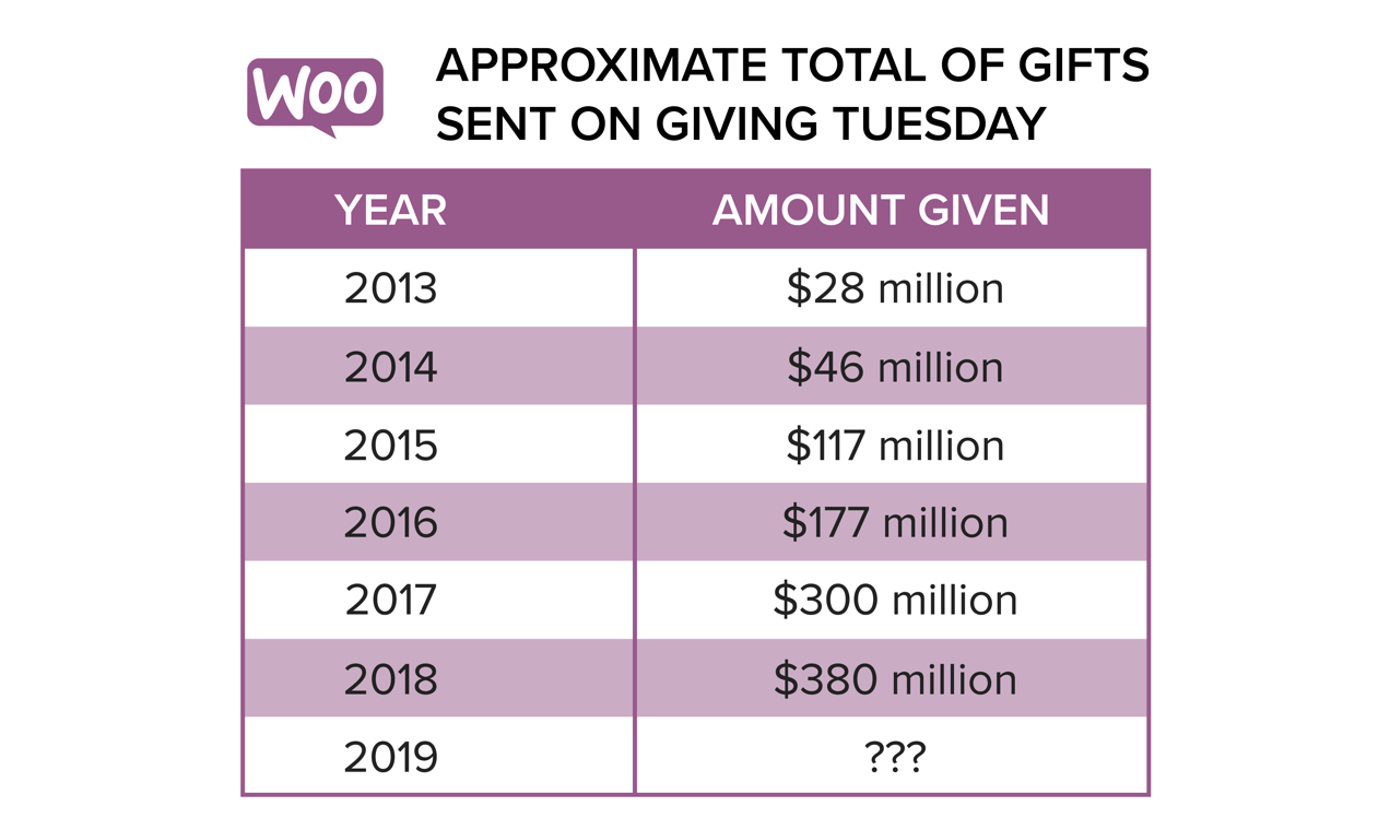 Chart of approximate total gifts donated on Giving Tuesday over the past few years.