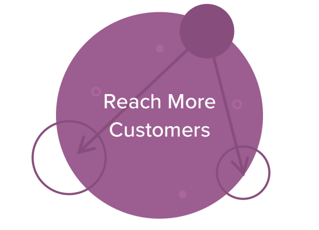 Reach More Customers